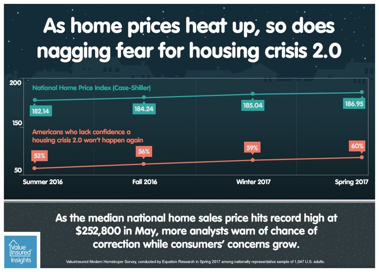Home Prices Keep Going Up So Are Concerns House Prices Real