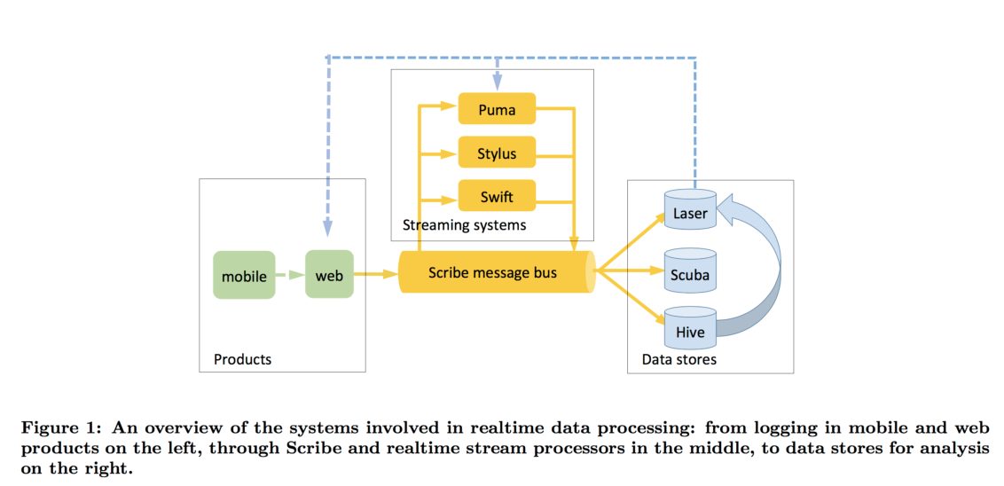 Realtime Data Processing At Facebook Software Architecture Diagram Data Processing Data