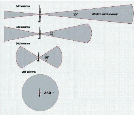 long range wifi antenna wireless hacks ranges and long range wifi antenna