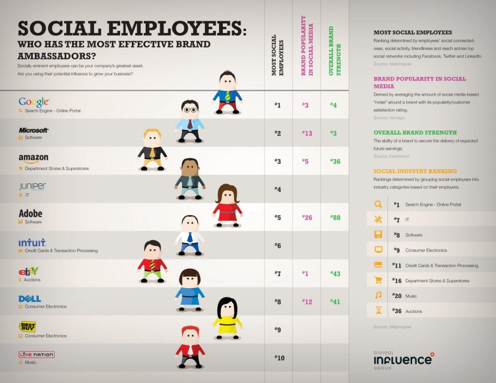 How Social Employees Make Great Brand Ambassadors