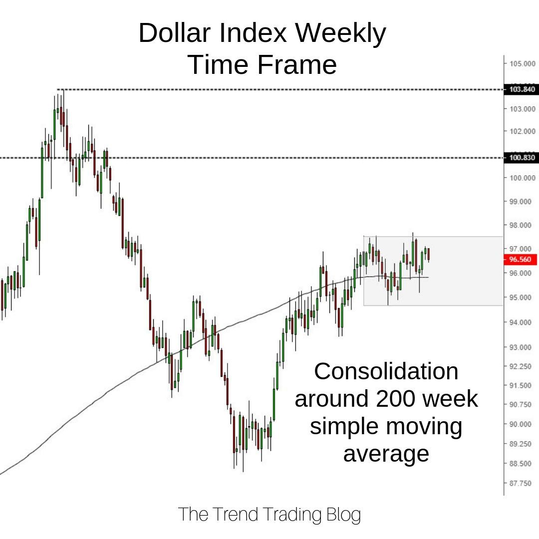 The Dollar Index Is Trading Inside A Range Around Its 200 Week