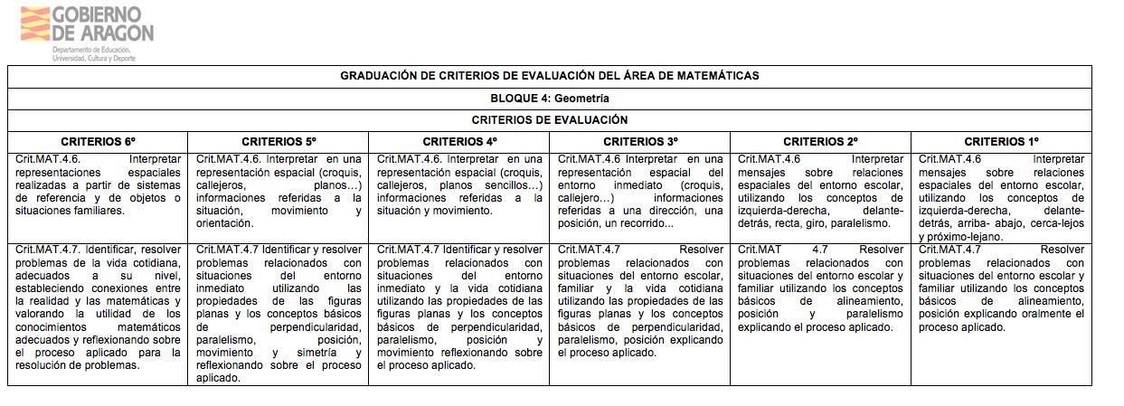 Graduación de Criterios de evaluación para todos los cursos de Primaria. LOMCE.