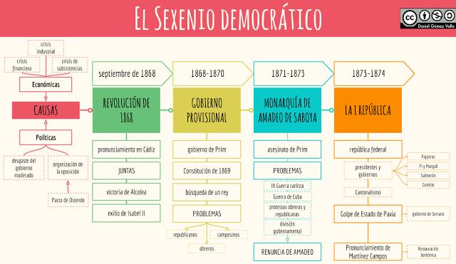 Esquemas Y Mapas Conceptuales De Historia El Sexenio Democrático Estado Democratico Tecnicas De Enseñanza Aprendizaje Mapa Conceptual
