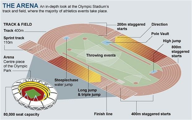 track and field diagram of earth s layers lithosphere image result for 400 meter label