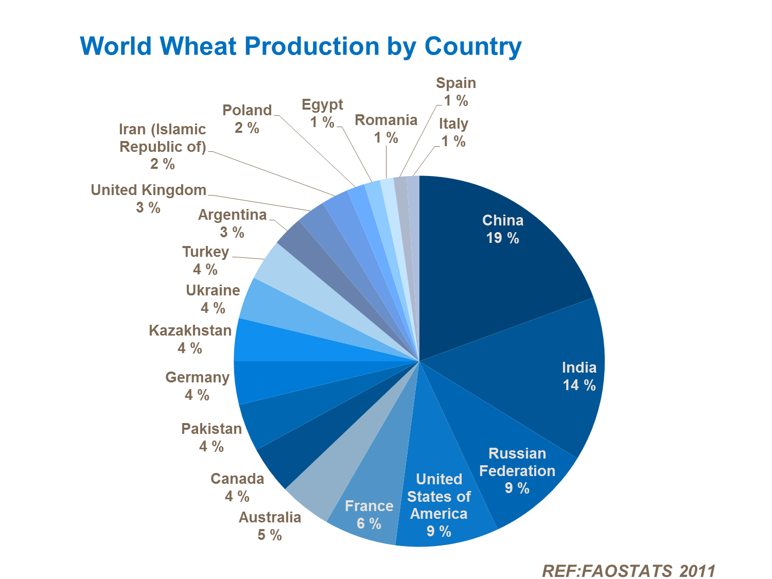 Pie chart agricultural commodities pinterest pie charts pie chart nvjuhfo Choice Image