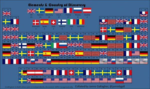 The periodic table with the country of discovery for each of the periodic table urtaz Choice Image