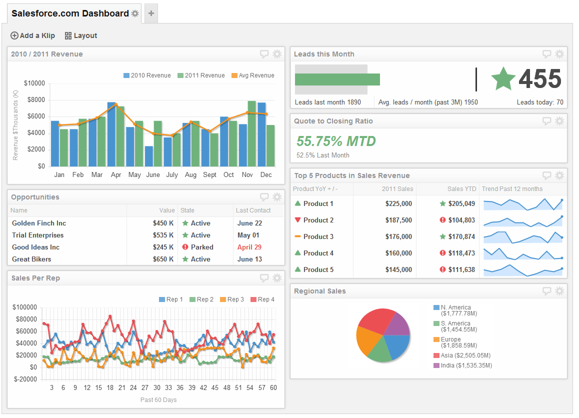 Sales Dashboard Examples  Saleforce Dashboard  Tlo