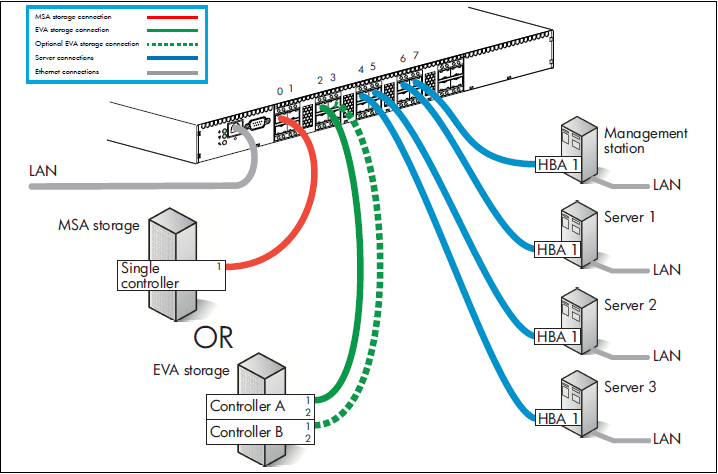 Physical Connectivity between the Host and the Storage through FC ...