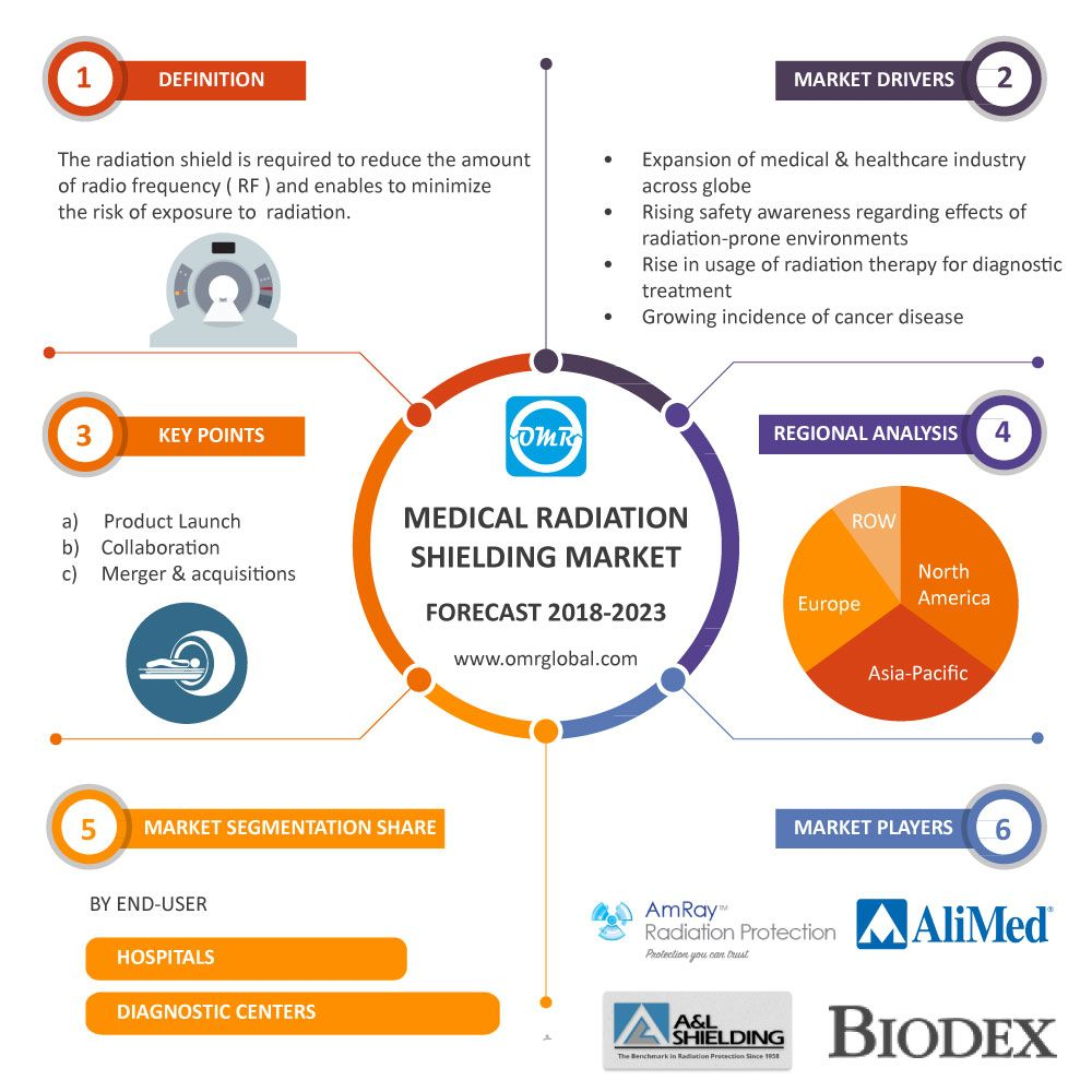 Medical Radiation Shielding Market Size Share Medical