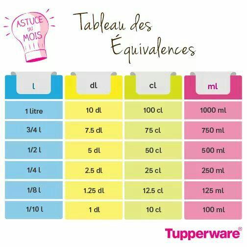 Tableau equivalence astuces pinterest tableau for Equivalence mesure cuisine
