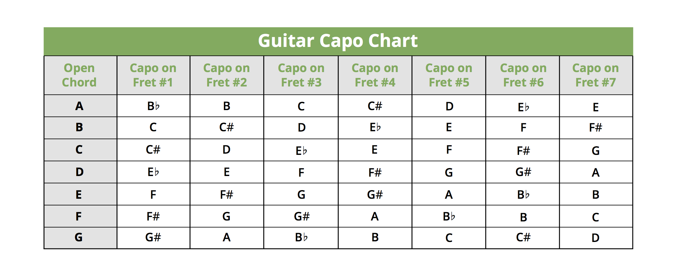 This Guitar Capo Chord Chart Shows What Each Chord Is Converted To
