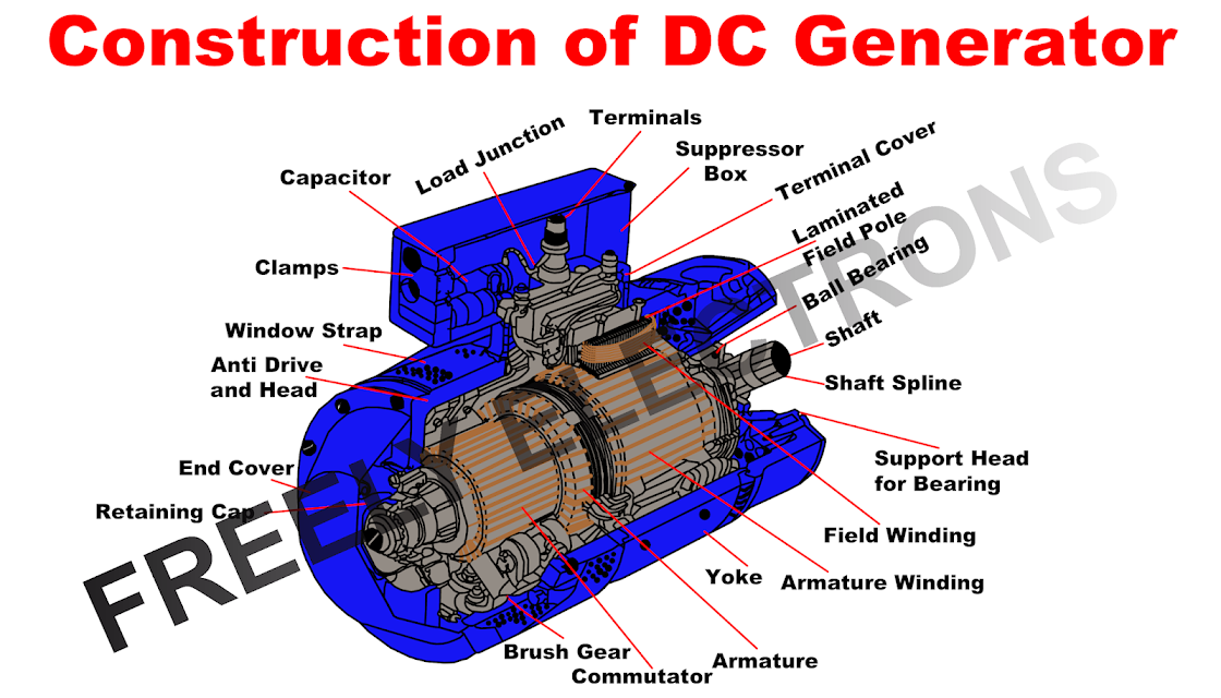 Introduction Of Ac Motors Its Classification And Basic Working Principle Mechanical Energy Generation Electromagnet