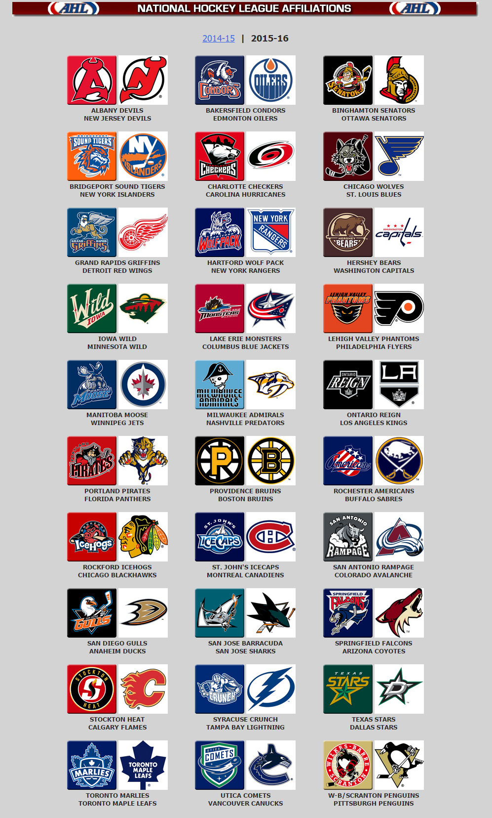 2015-2016 AHL/NHL Affiliations | Hockey