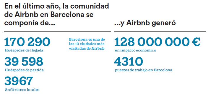 La comunidad Airbnb aporta 128 millones de euros a la economía de Barcelona
