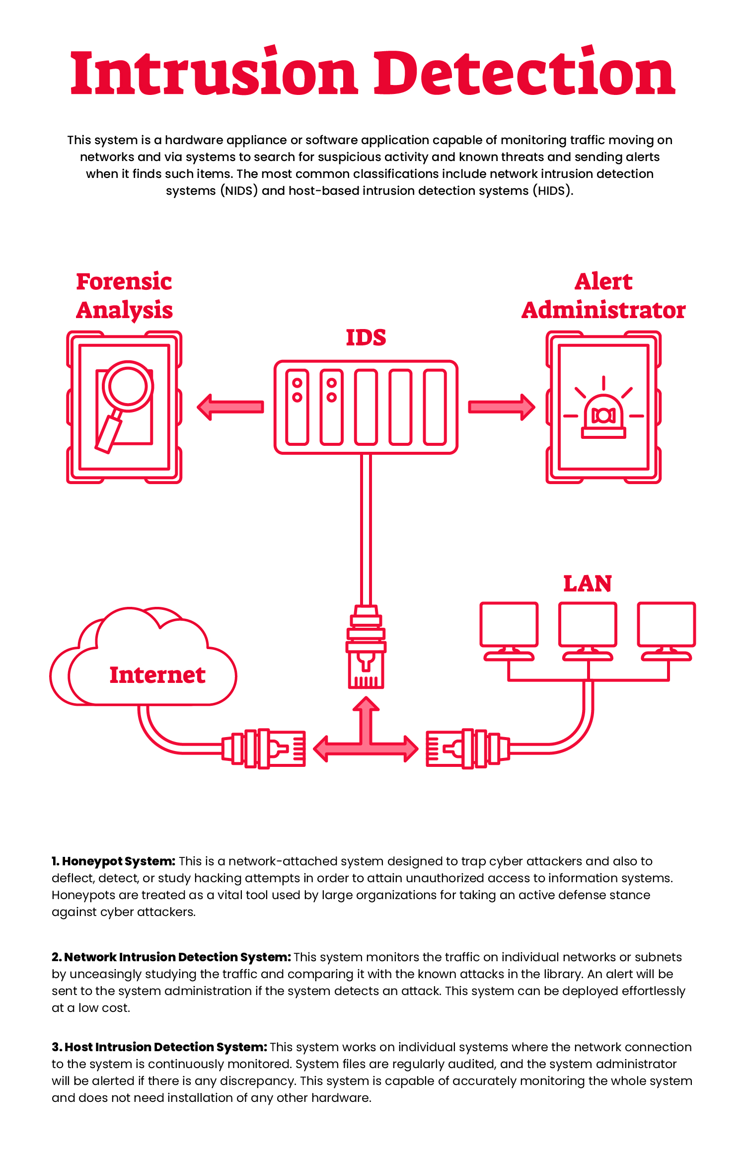 how to implement intrusion detection systems