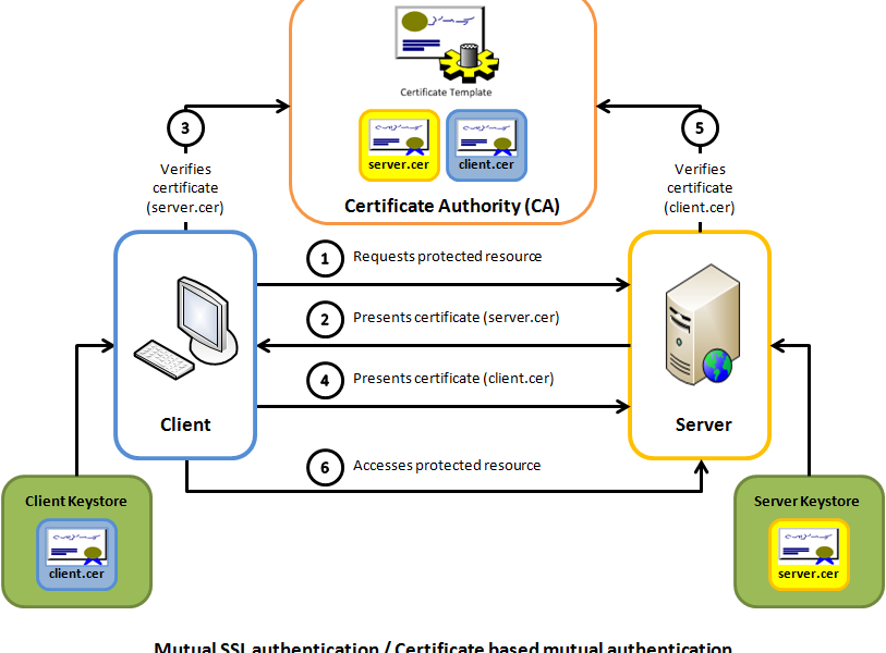 How Ssl Security Works Certificate Authority Ssl Security Ssl