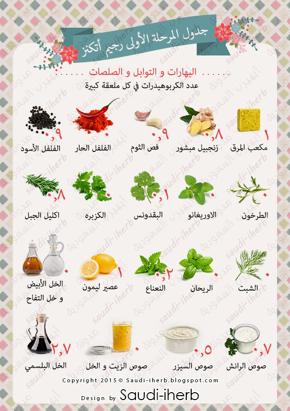 الكربوهيدرات في التوابل والاعشاب والبهارات Atkins Diet Recipes Atkins Diet Kito Diet