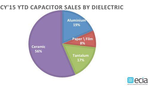 Capacitors It S A Buyer S Market Capacitors Marketing Sale