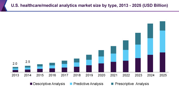 Healthcare Analytics Market To Witness High Growth Due To Rapid Digitalization Of Healthcare Data Ti Electronic Health Records Healthcare Solutions Health Care