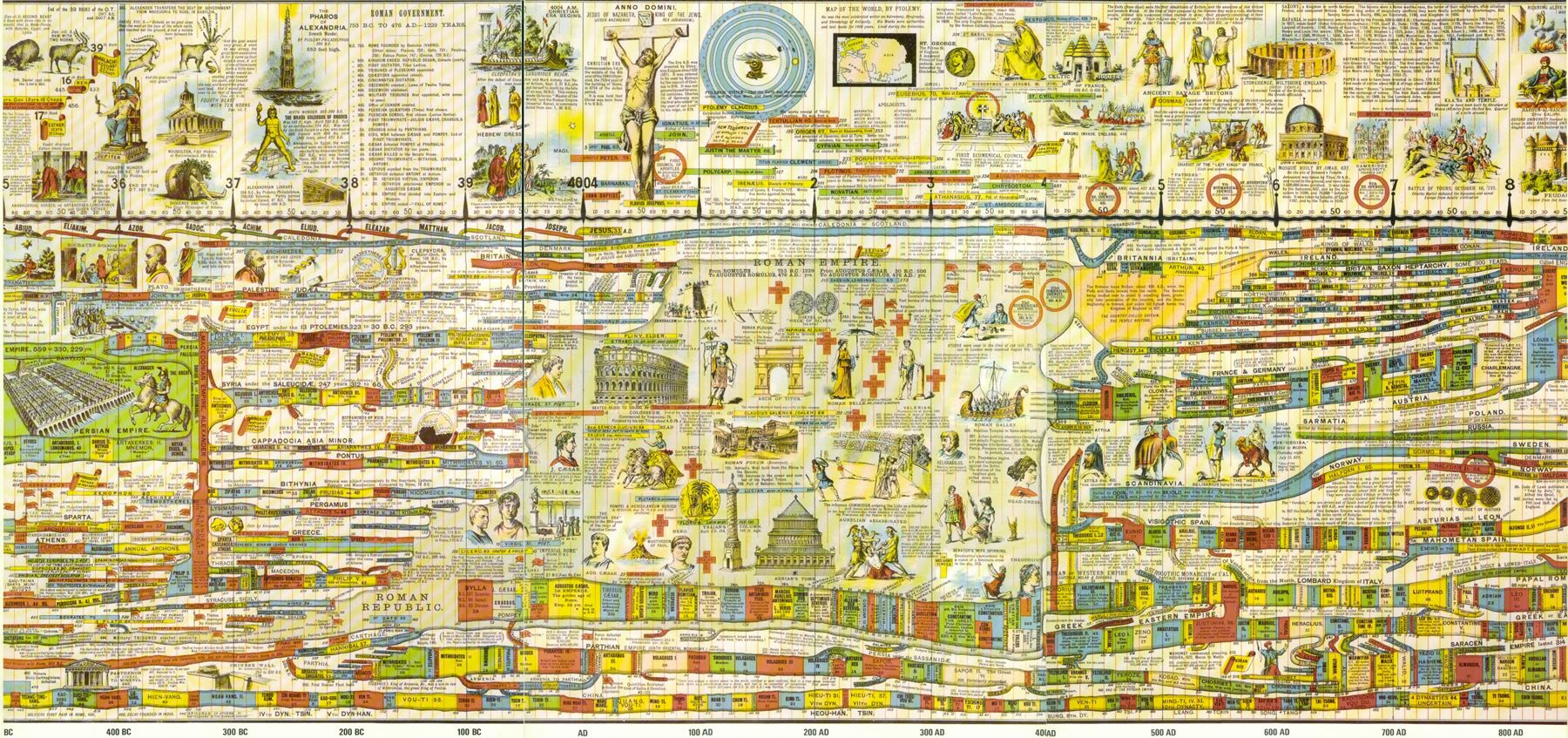Wall chart also homeschooling pinterest timeline and history rh
