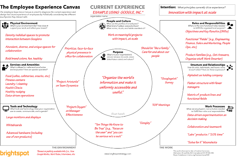 The Employee Experience Canvas Business Model Canvas Employee Training Organizational Design