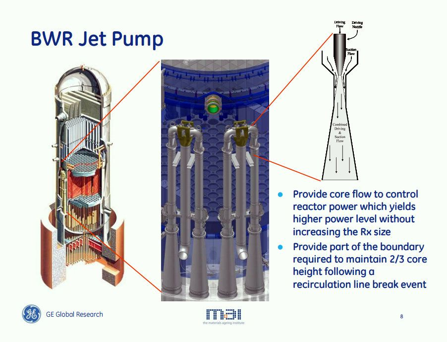 Boiling Water Reactor With Images Nuclear Power Plant Jet