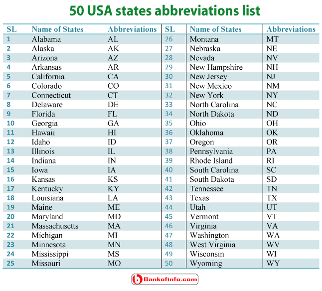 50 USA States Abbreviations List Us United Quirky Quotes English