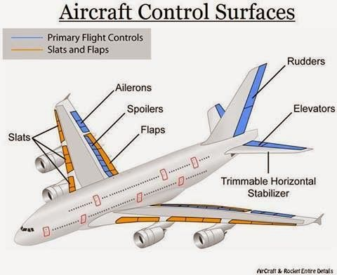 CEO AeroSoft Corp: Airplane Parts and Functions Facts on Wing in ...