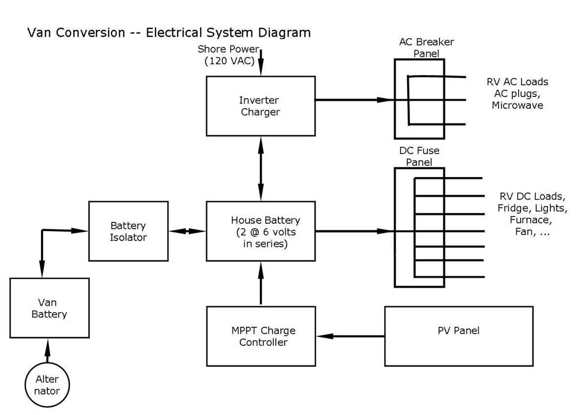 Wiring Diagram For A Camper Trailer