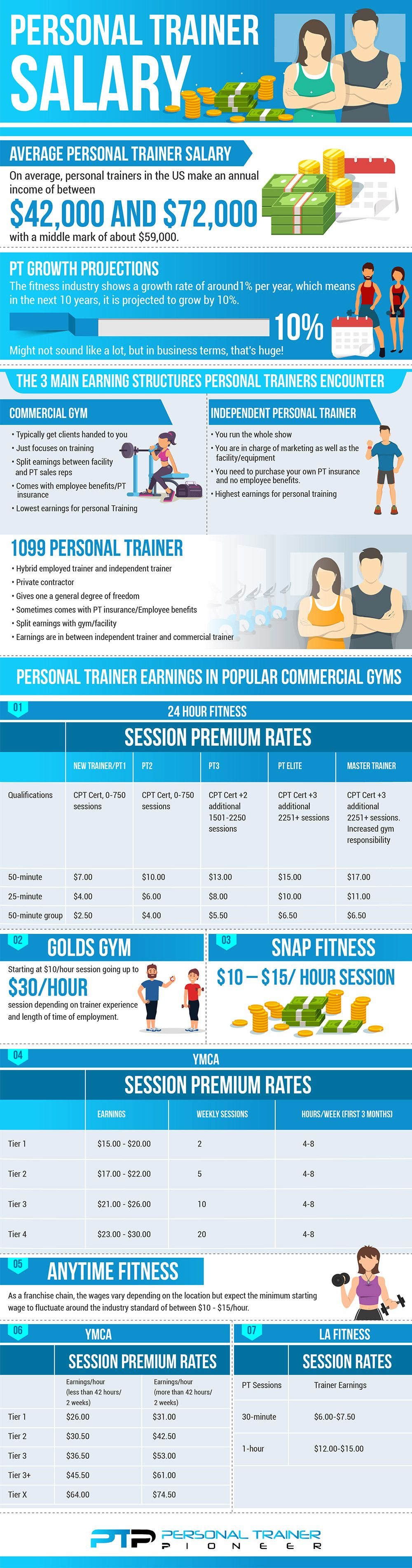 Facts and numbers about personal trainer salaries
