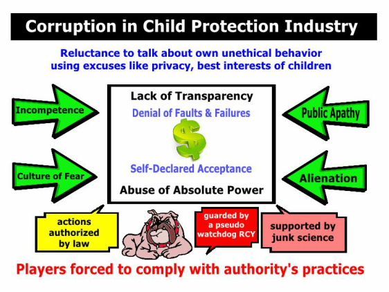 The Corrupt Business of Child Protective Services - CPS