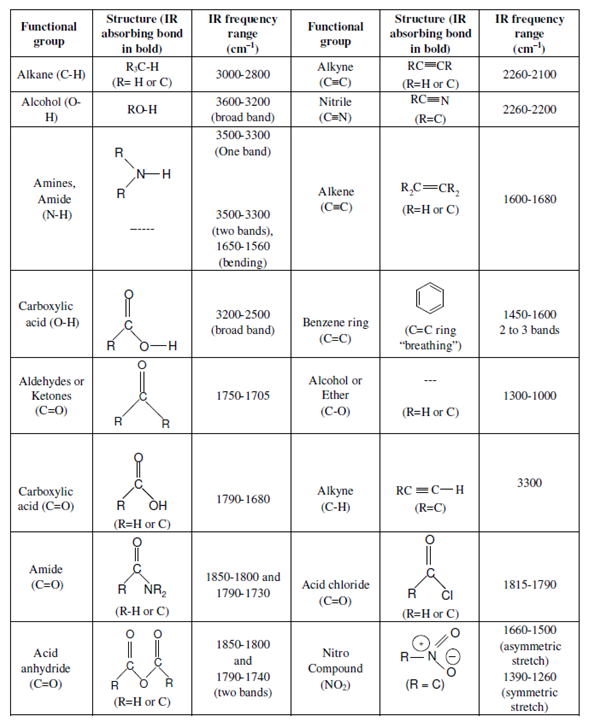 19 ir mcat and medschool pinterest - Ir table for inorganic compounds ...