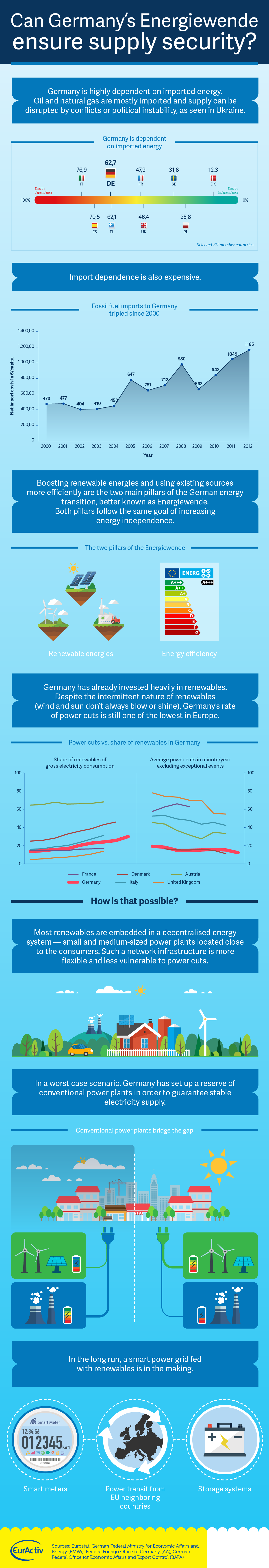 Infographic Can Germany S Energiewende Ensure Supply