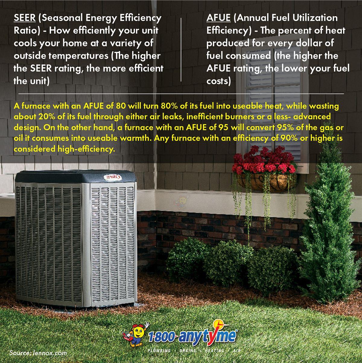 SEER and AFUE in 2020 Air heating, Heat, Energy efficiency