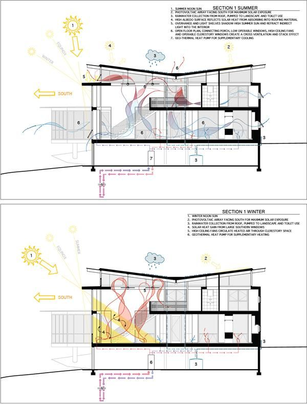 Heat ventilation and rainwater collection strategy for Architectural space analysis