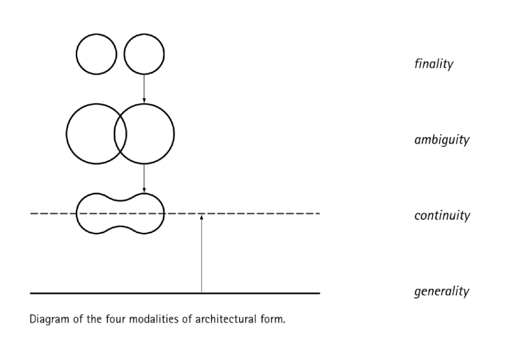 "lars spuybroek ""diagram of the four modalities of architectural  lars spuybroek ""diagram of the four modalities of architectural form"" the architecture of continuity essays and conversations"