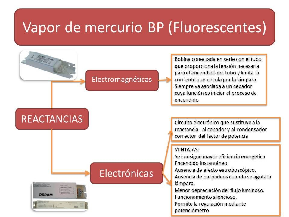 Tipos de reactancias para el arranque de lámparas fluorescentes