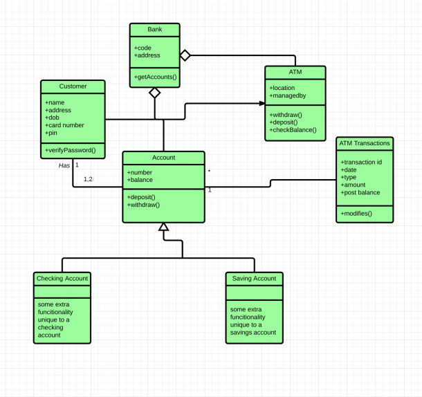 Class Diagram For Atm In Uml | Diagram | Class diagram