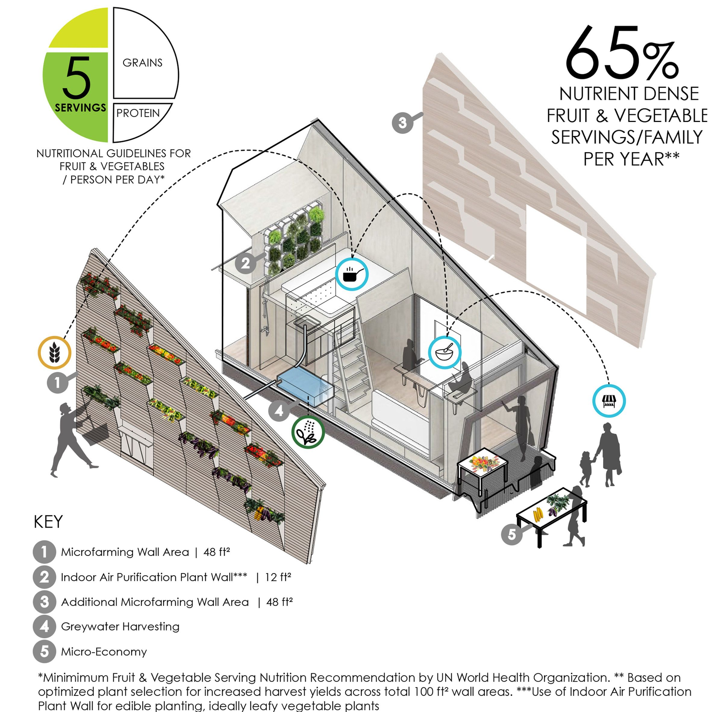 Ecological Living Module Is A Un Backed Off Grid Tiny