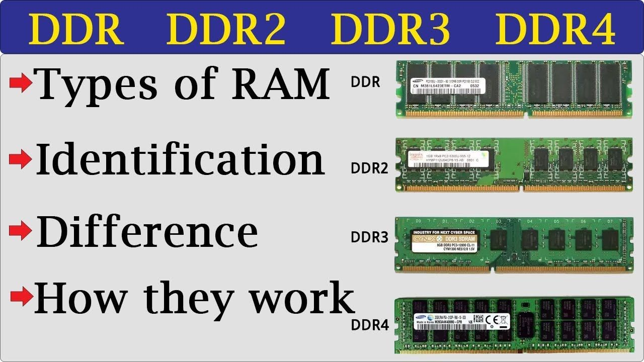 Different Types Of Ram Ddr1 Vs Ddr2 Vs Ddr3 Vs Ddr4 In Bengali Ddr4 Ram Type