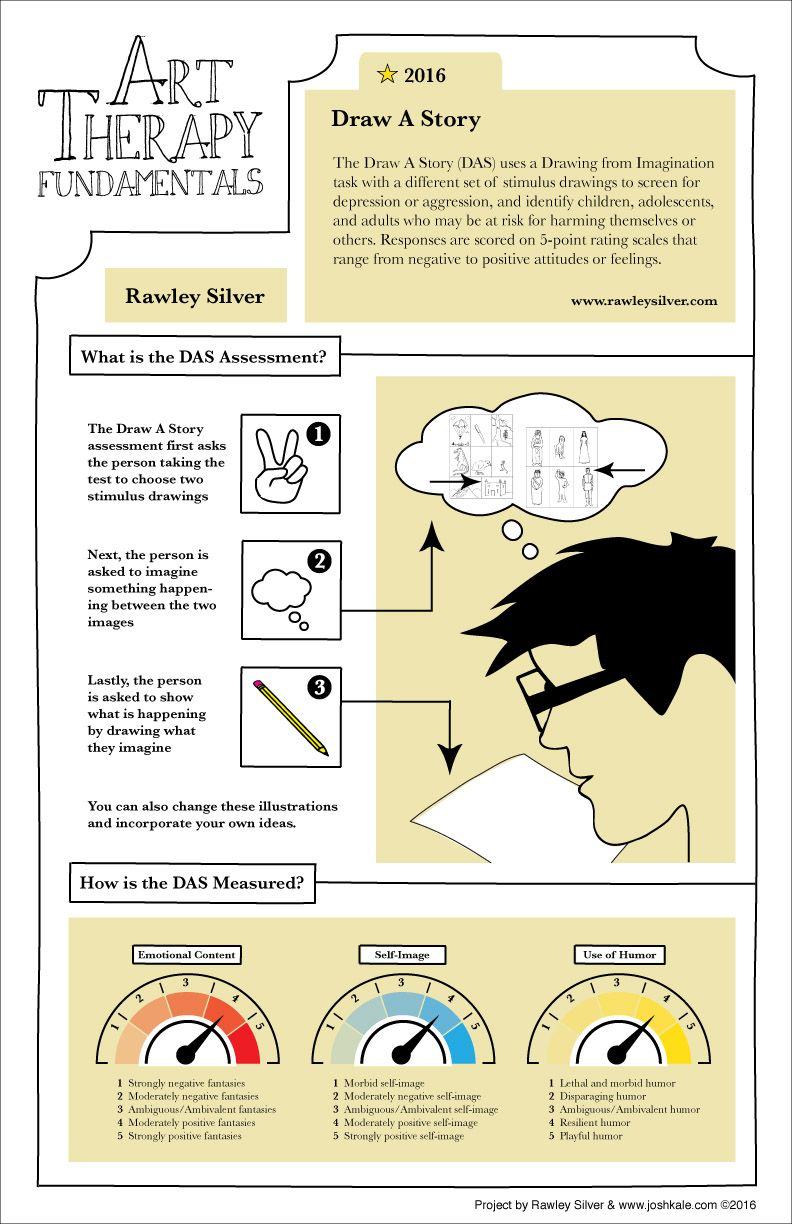 Draw A Story Assessment w/Rawley Silver | Therapy and Psychology ...