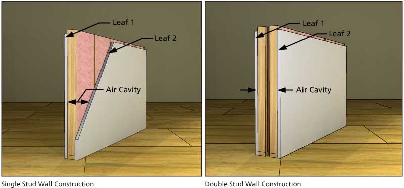 Understanding The Triple Leaf Effect And Air Cavity Depth Soundproofing Company Stud Walls Sound Proofing New Home Construction