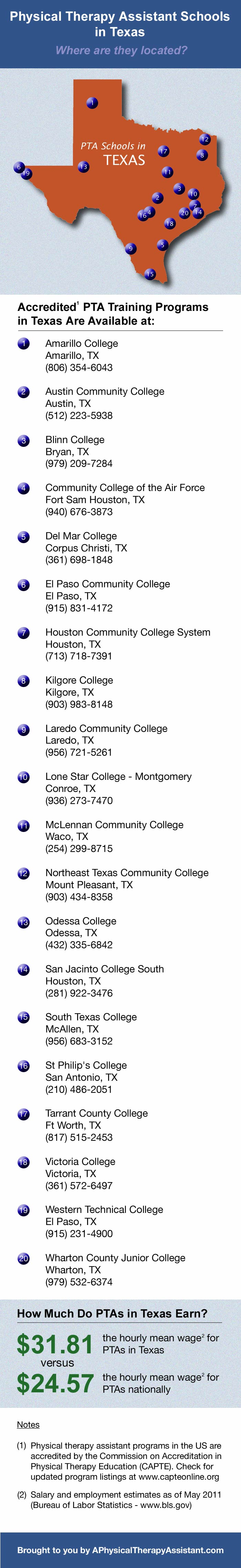 Physical Therapist Assistant Schools In Texas Where They Are At A