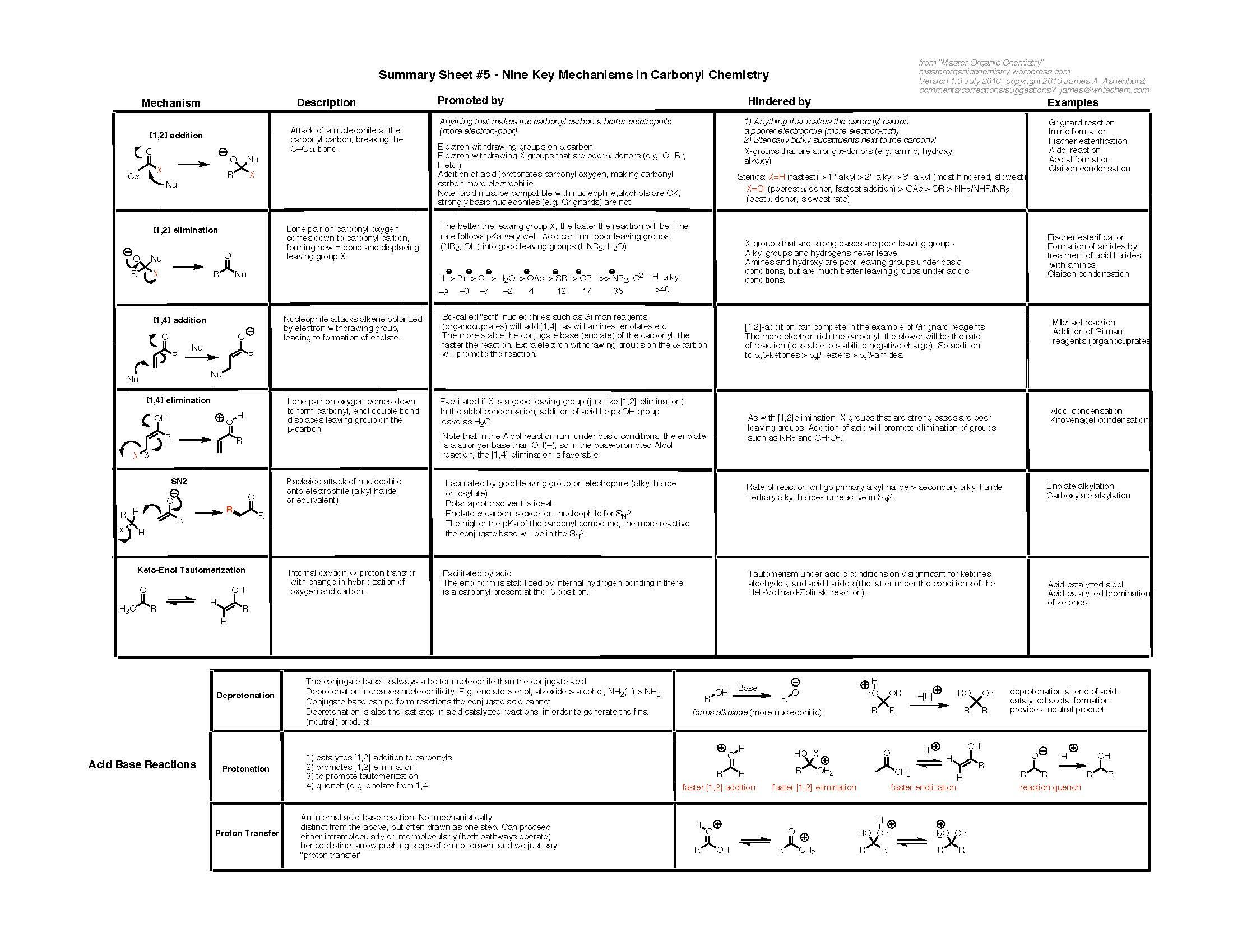 Reactions Reaction Summary Sheet Http Www Masterorganicchemistry Com Chemistry Help Chemistry Organic Chemistry