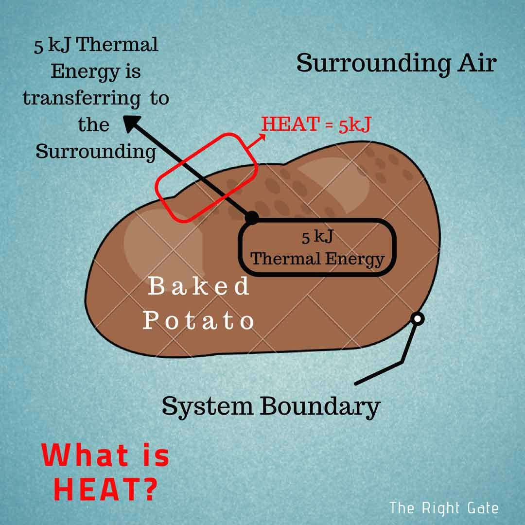 Heat In Thermodynamics