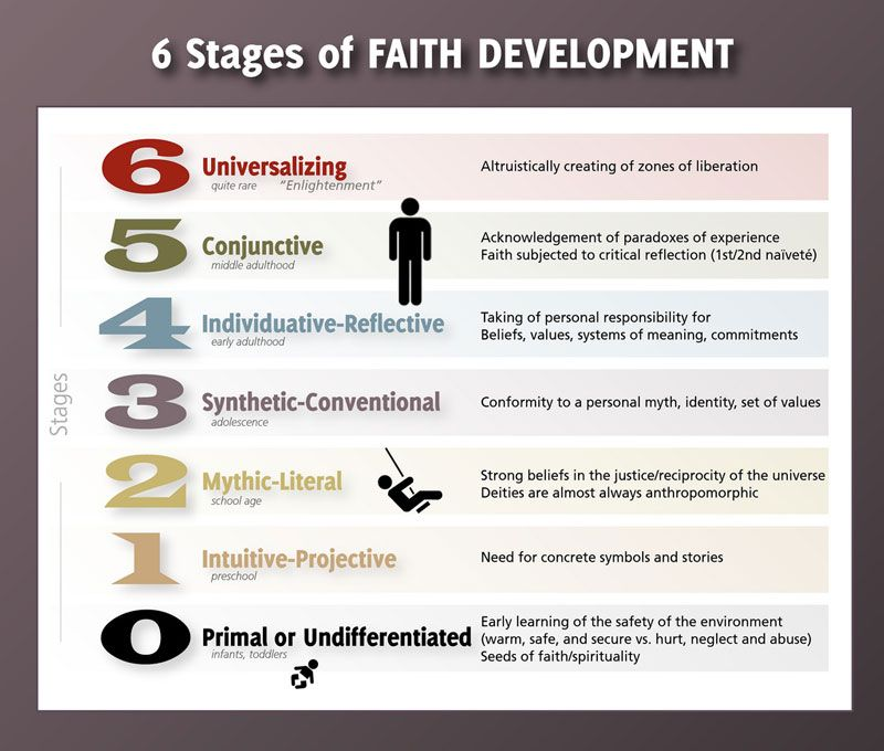 religious development stages Request chapter pdf | on oct 30, 2009, pamela ebstyne king and others published religion and spirituality in adolescent development.