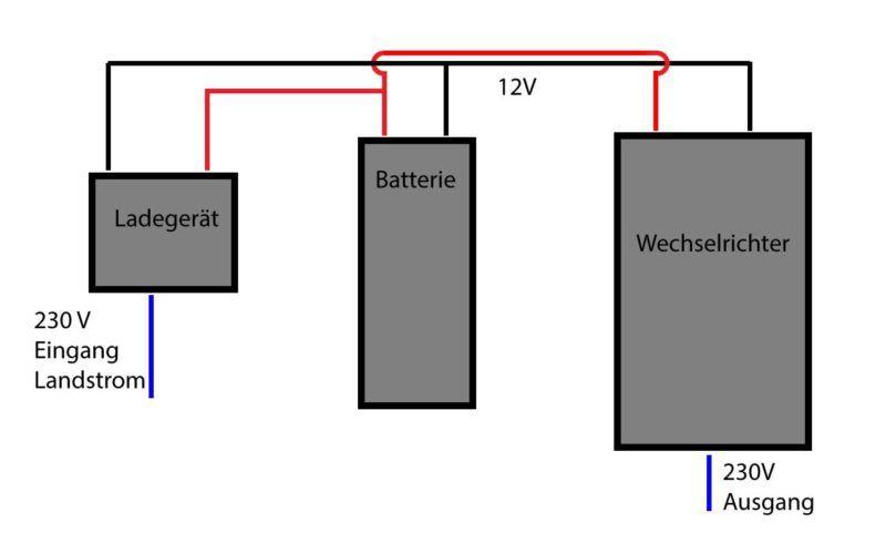 Ladegerät, Batterie und Wechselrichter einbauen