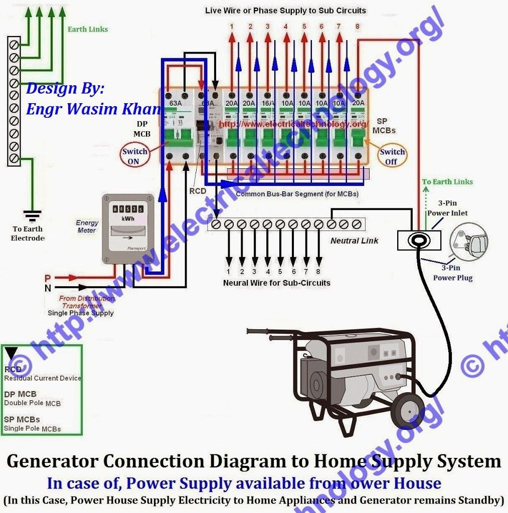 Wiring Diagram Portable Generator House Great Installation Of Backup How To Connect A The Home Supply 4 Methods Rh Pinterest Com Schematic