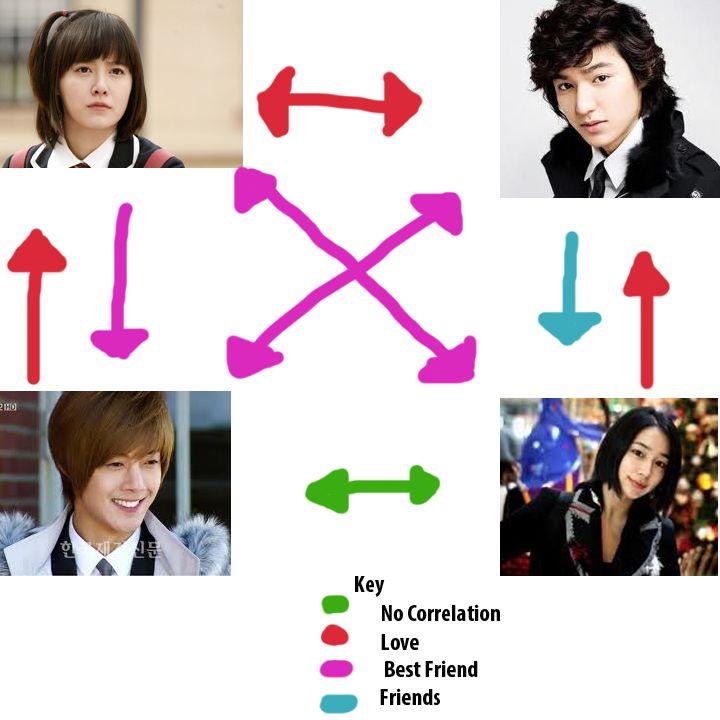 successfully navigate love triangle