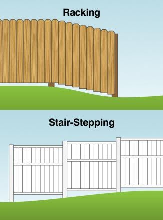 Constructing A Fence On A Hill Fence Materials Guide